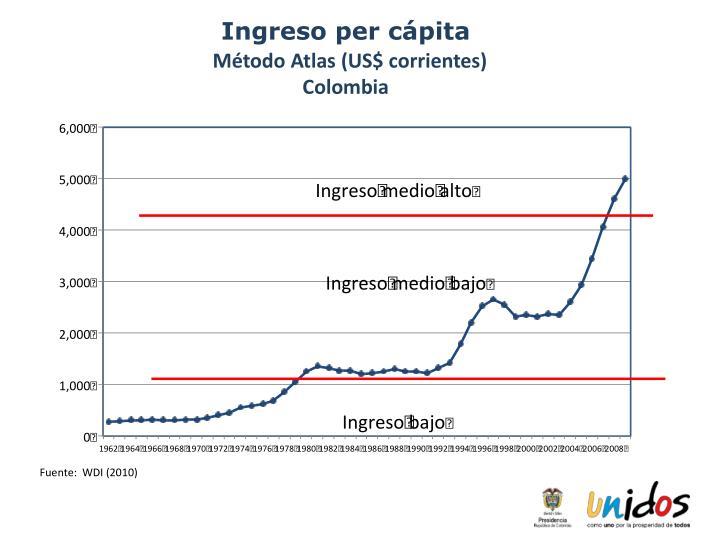 Ingreso per cápita