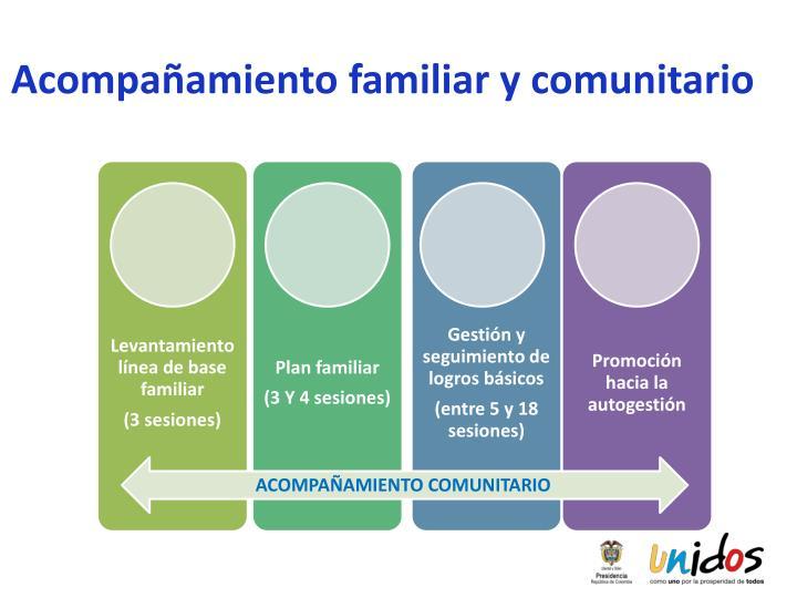 Acompañamiento familiar y comunitario