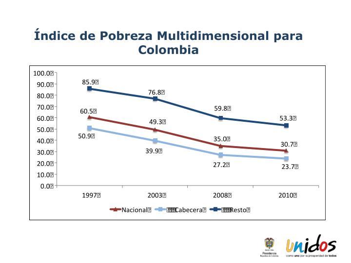 Índice de Pobreza Multidimensional para Colombia