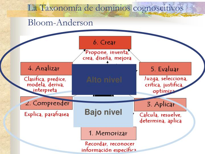 La Taxonomía de dominios cognoscitivos Bloom-Anderson