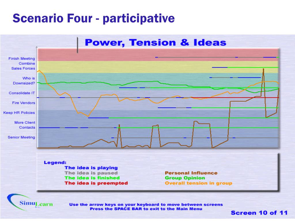Scenario Four - participative