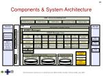 components system architecture