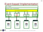 event based implementation