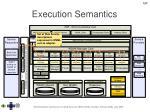 execution semantics120