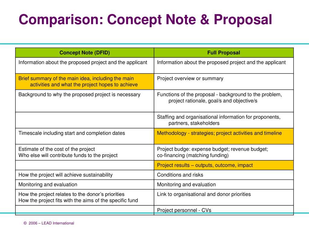 Comparison: Concept Note & Proposal