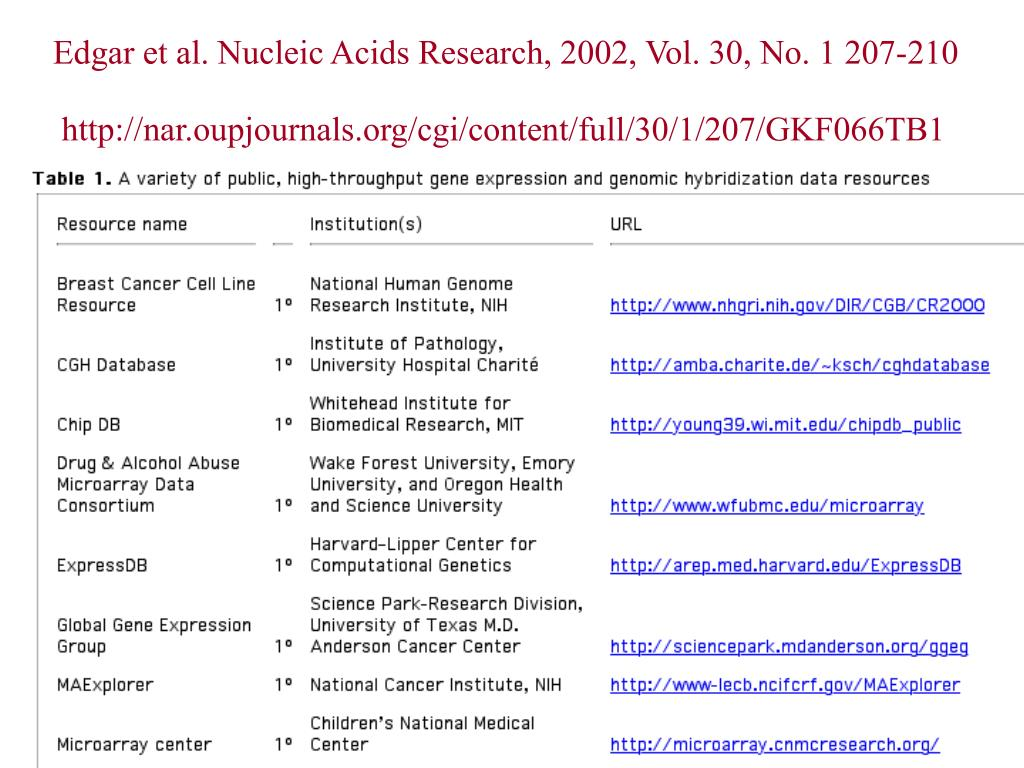 Edgar et al. Nucleic Acids Research, 2002, Vol. 30, No. 1 207-210