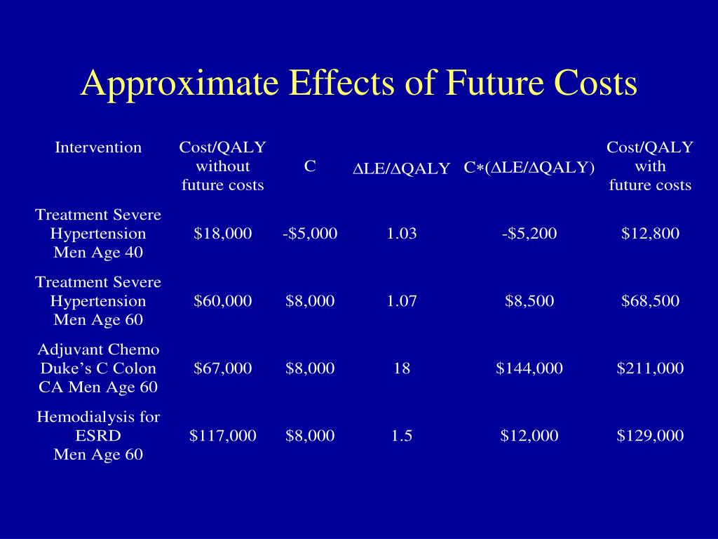 Approximate Effects of Future Costs