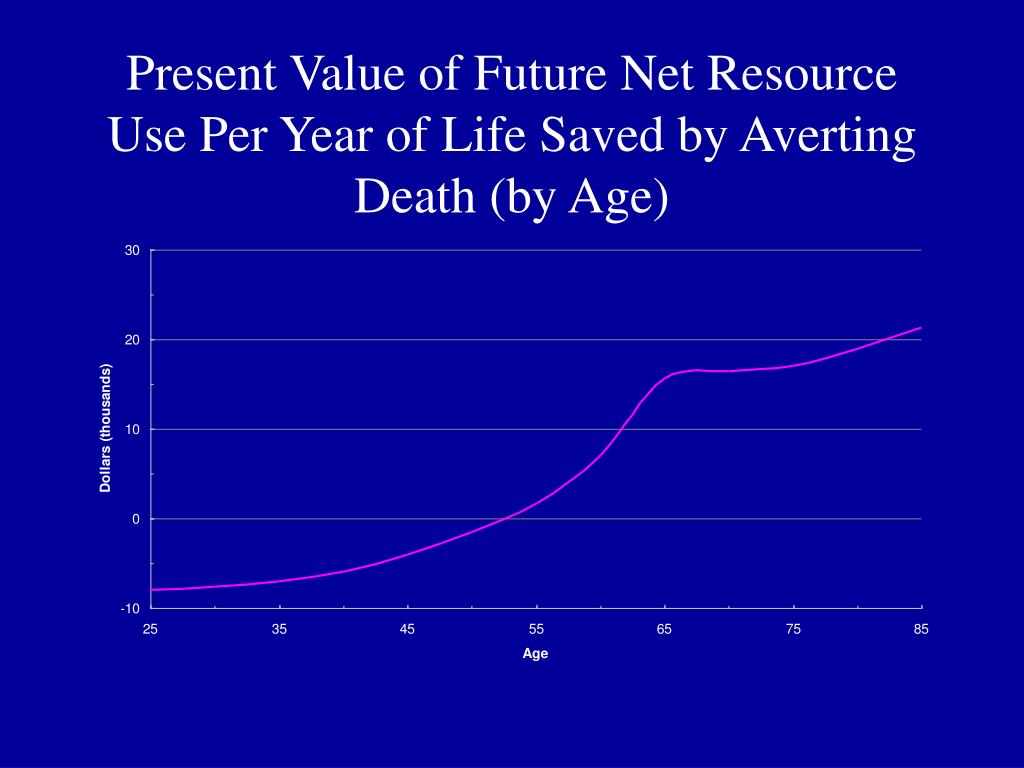 Present Value of Future Net Resource Use Per Year of Life Saved by Averting Death (by Age)