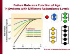 failure rate as a function of age in systems with different redundancy levels