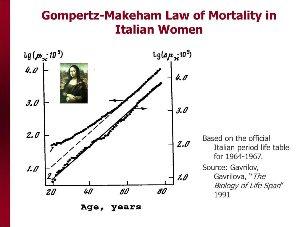 Gompertz-Makeham Law of Mortality in Italian Women