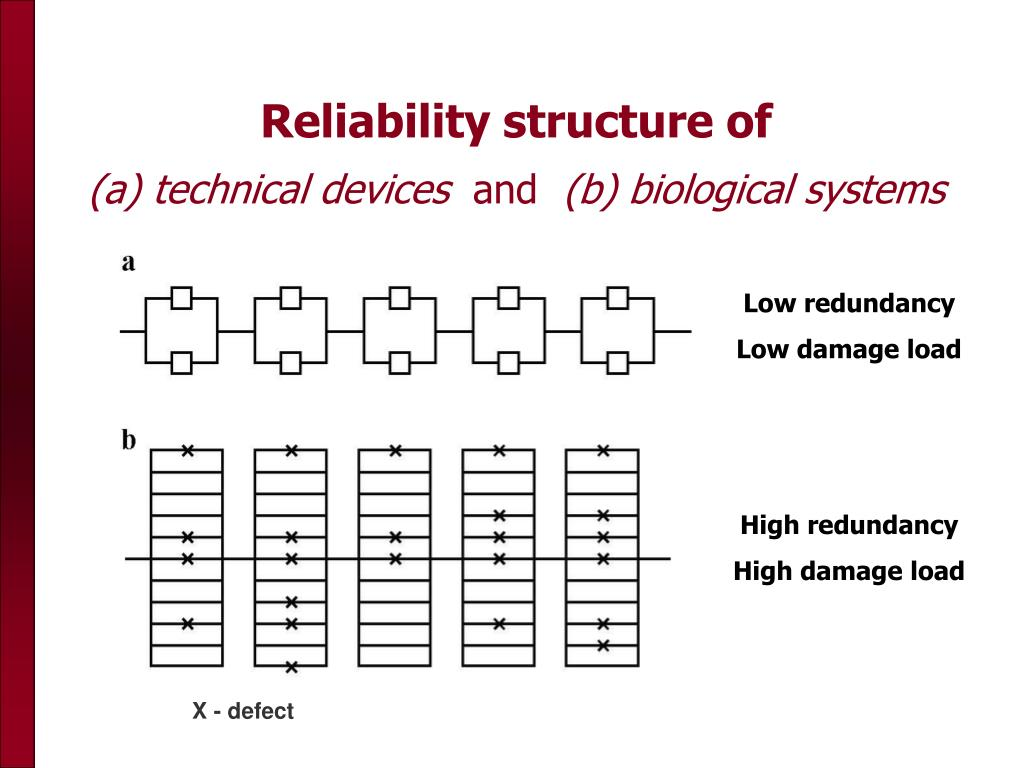 Reliability structure of