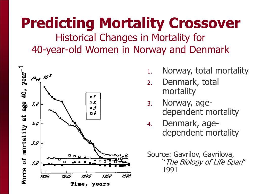 Predicting Mortality Crossover