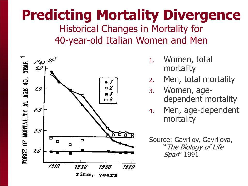 Predicting Mortality Divergence