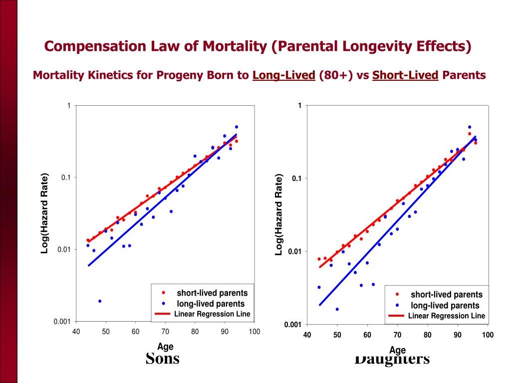Compensation Law of Mortality (Parental Longevity Effects)