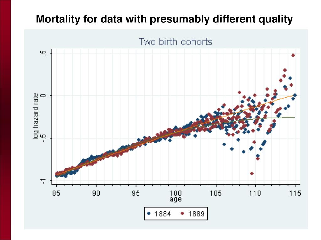 Mortality for data with presumably different quality
