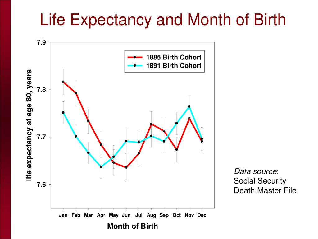 Life Expectancy and Month of Birth