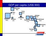 gdp per capita us 000