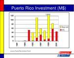 puerto rico investment m