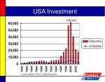 usa investment