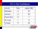 vc in the caribbean