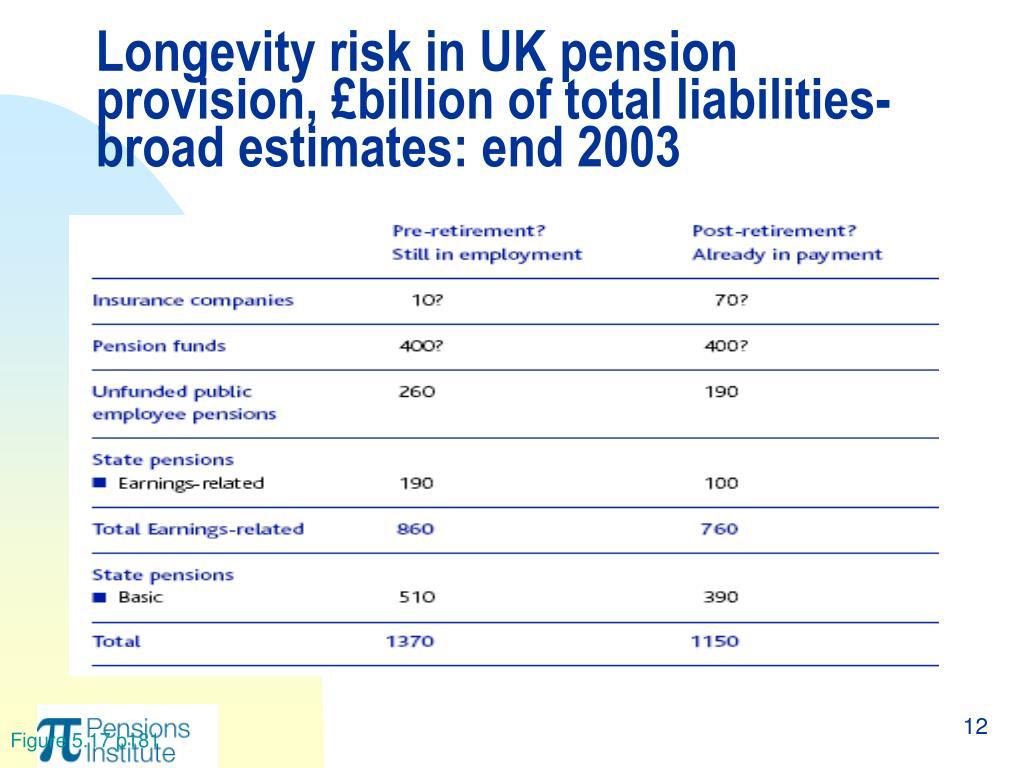Longevity risk in UK pension provision, £billion of total liabilities- broad estimates: end 2003