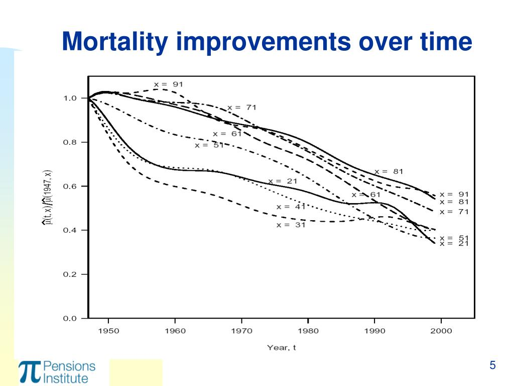 Mortality improvements over time
