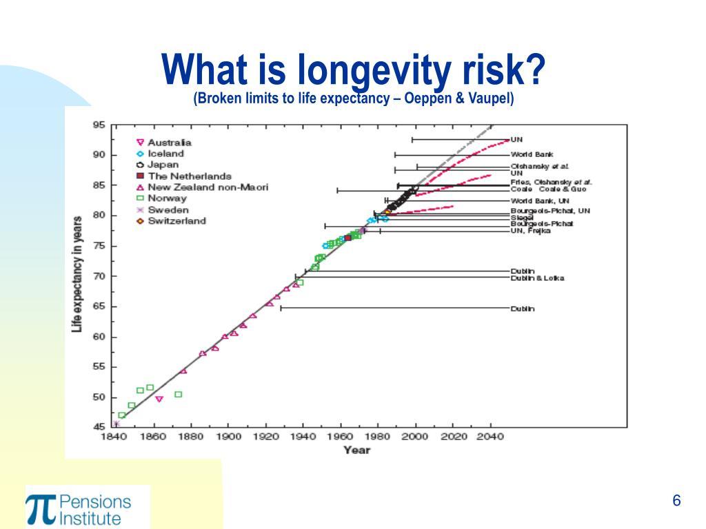 What is longevity risk?
