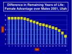 difference in remaining years of life female advantage over males 2001 utah