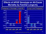 effects of apoe genotype on all cause mortality by familial longevity