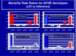 mortality rate ratios for apoe genotypes 33 is reference