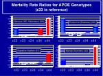 mortality rate ratios for apoe genotypes 33 is reference39