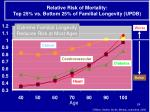 relative risk of mortality top 25 vs bottom 25 of familial longevity updb