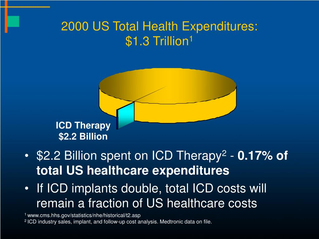 2000 US Total Health Expenditures: