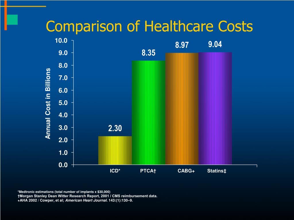 Comparison of Healthcare Costs