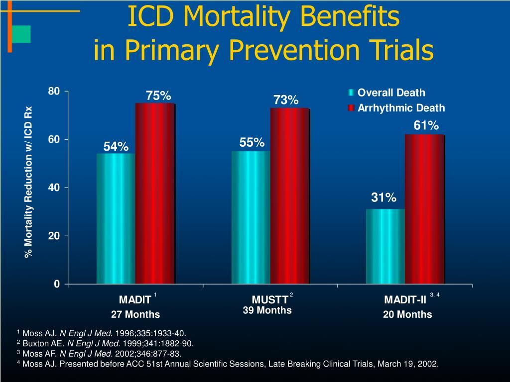 ICD Mortality Benefits