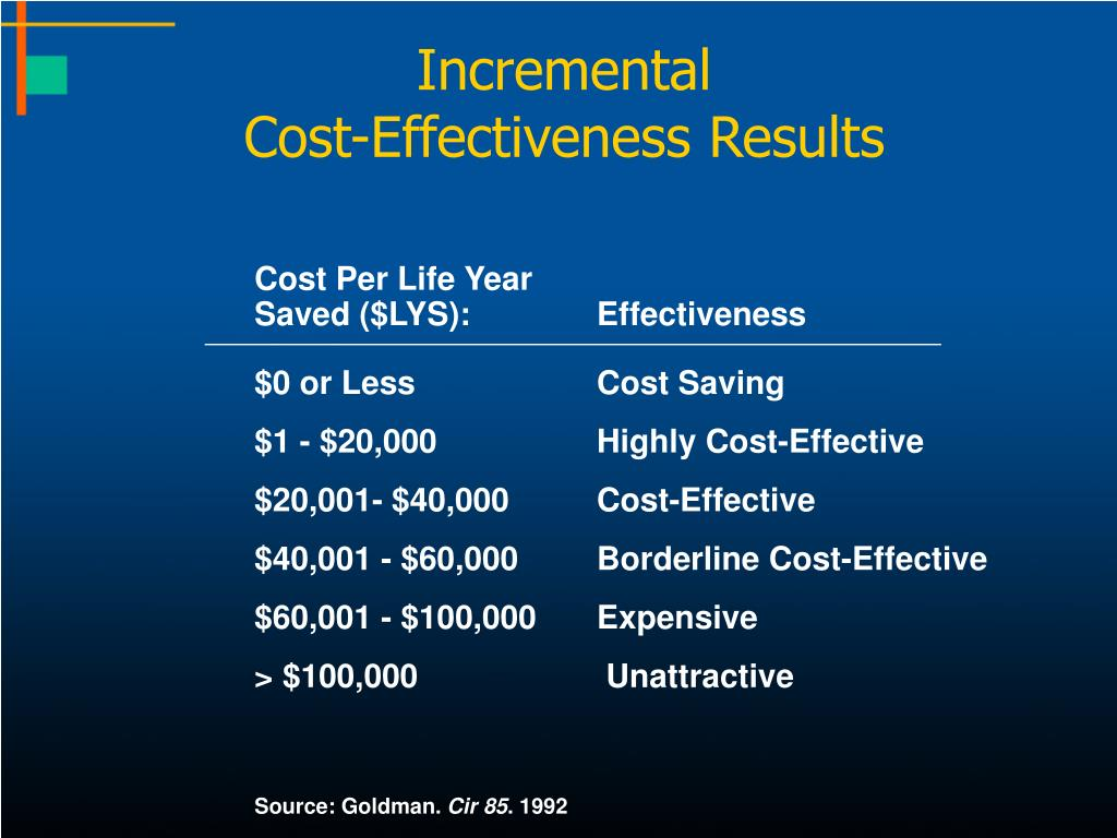 Cost Per Life Year
