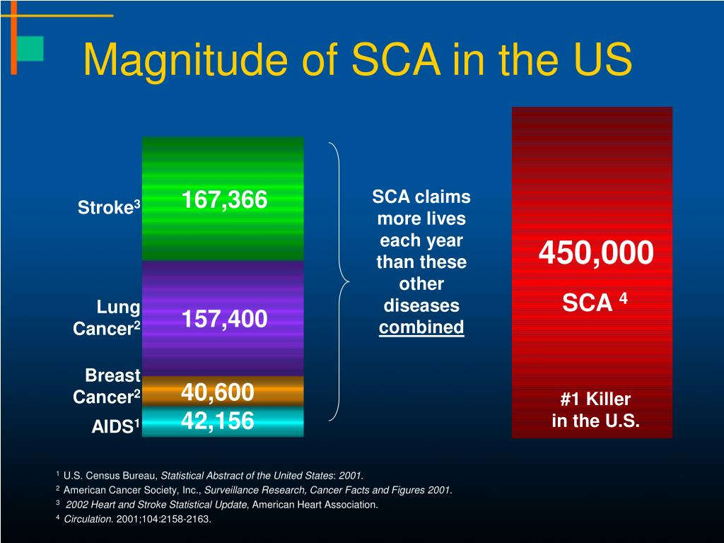 Magnitude of SCA in the US