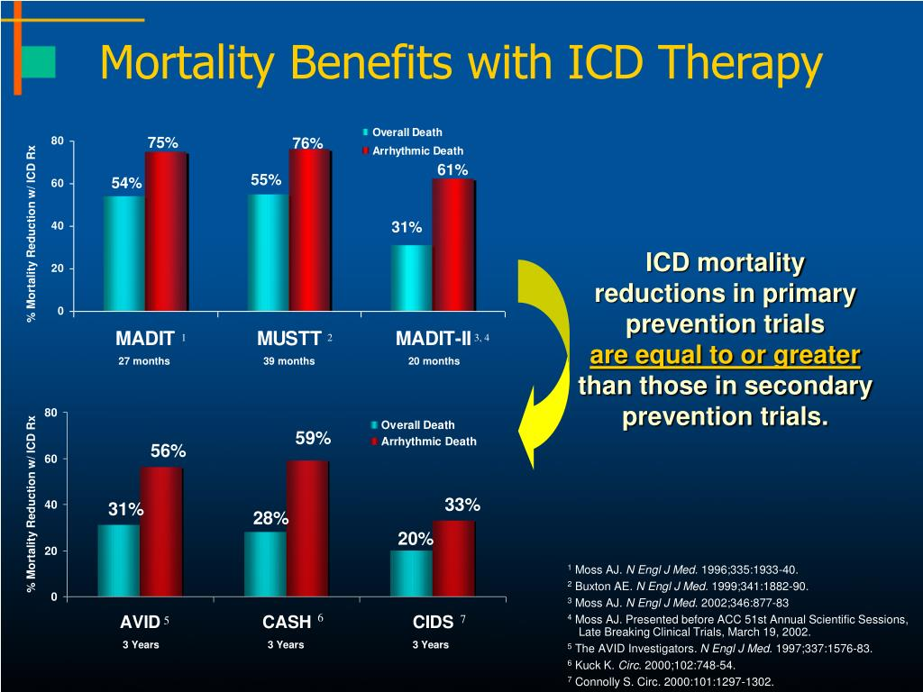 Mortality Benefits with ICD Therapy