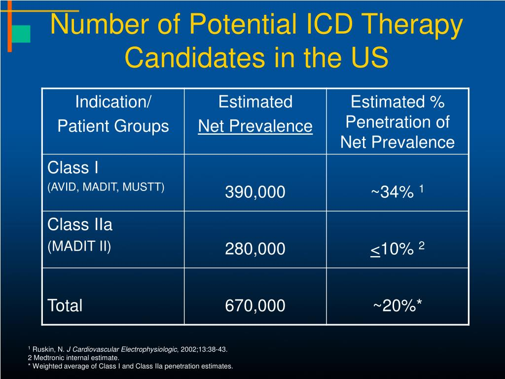 Number of Potential ICD Therapy