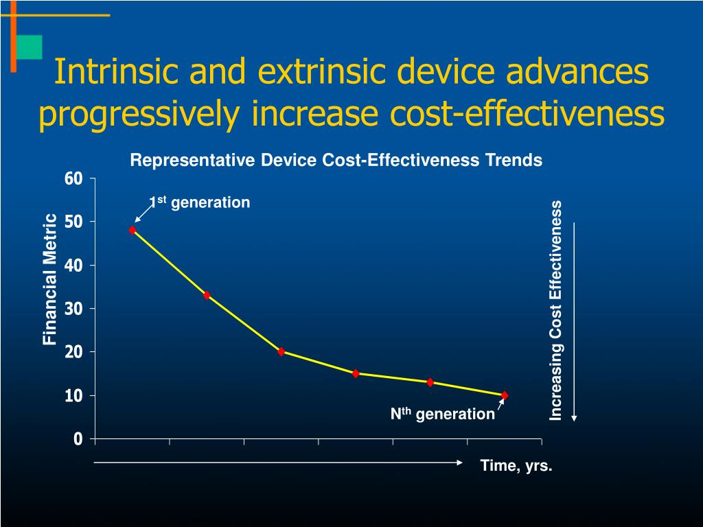 Intrinsic and extrinsic device advances progressively increase cost-effectiveness