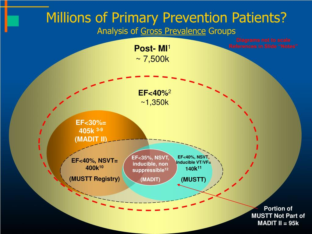 Millions of Primary Prevention Patients?