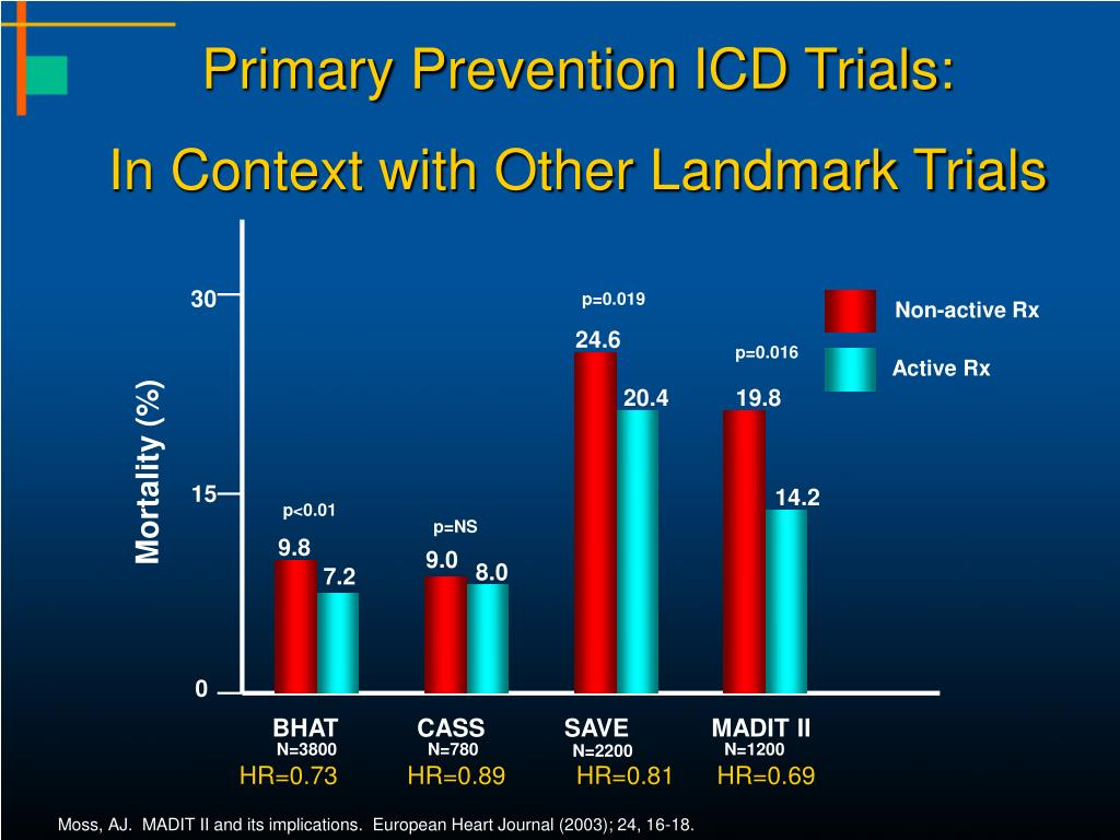 Primary Prevention ICD Trials:
