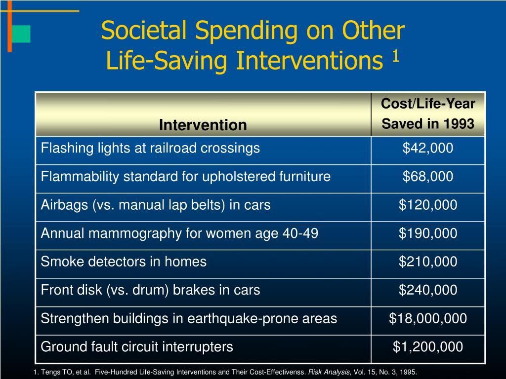 Societal Spending on Other