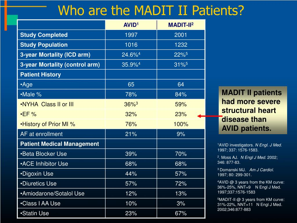 Who are the MADIT II Patients?