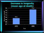 increase in longevity mean age at death