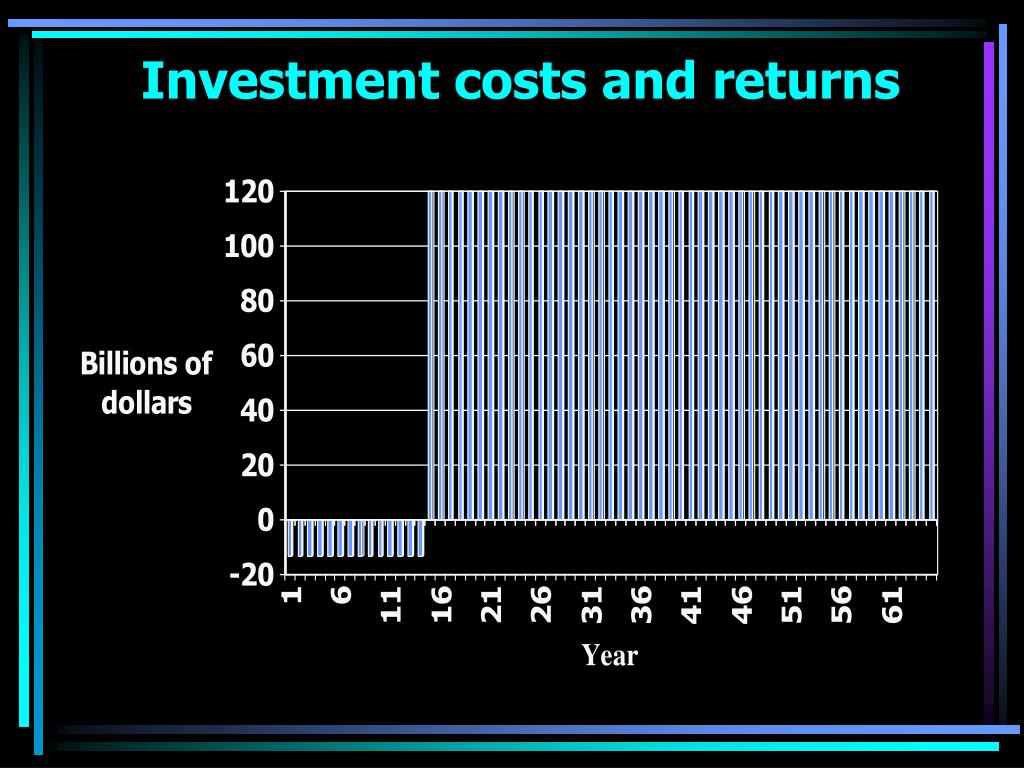 Investment costs and returns