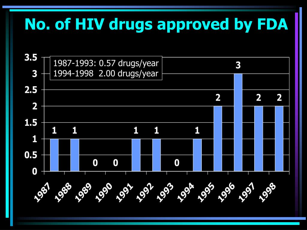 No. of HIV drugs approved by FDA