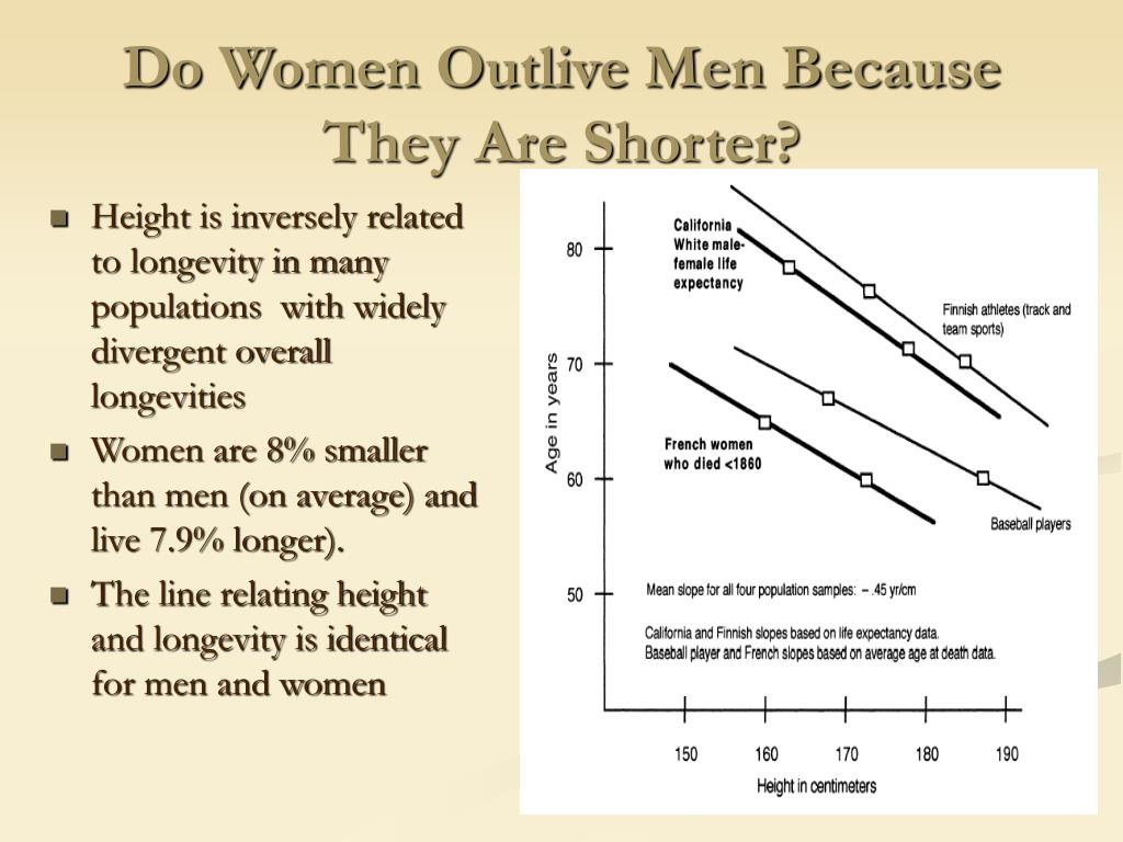 Do Women Outlive Men Because They Are Shorter?