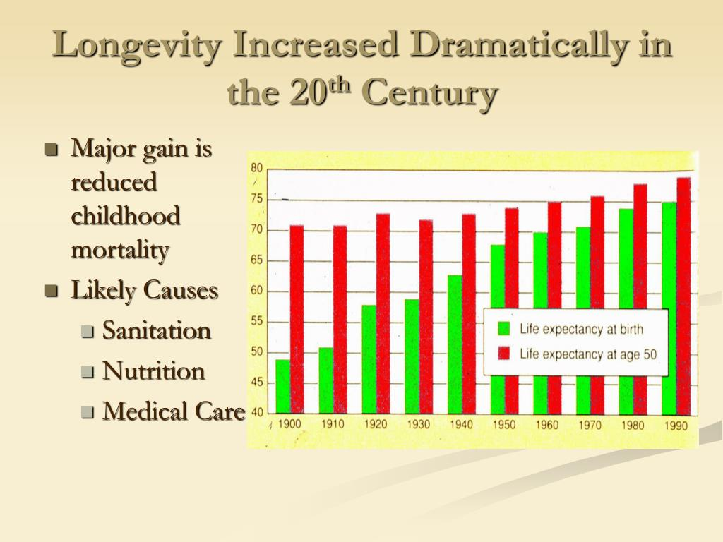 Longevity Increased Dramatically in the 20