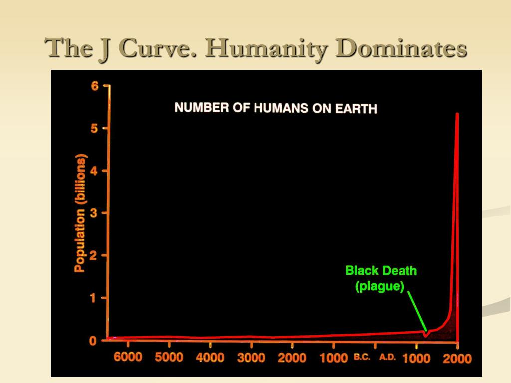 The J Curve. Humanity Dominates